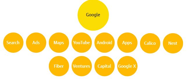 google old company structure