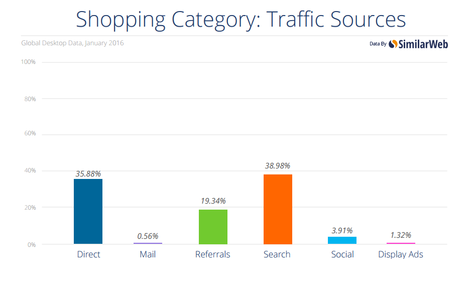 Shopping traffic sources