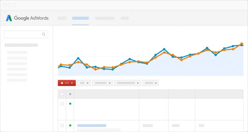 Google Adwords to grow business